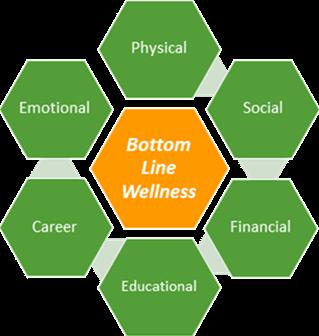 Bottom Line Wellness